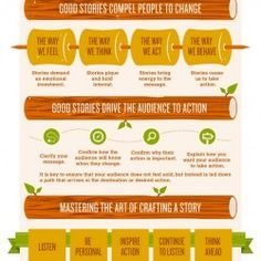 Storytelling used to be a way to pass on history and was often used around campfires as a way to captivate an audience.  Storytelling can also be bene