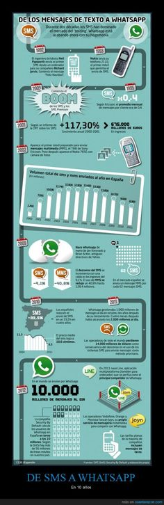 Del SMS al WhatsApp en 10 años [infografia]
