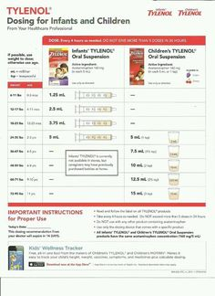 Ibuprofen Childrens Dosing Chart