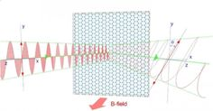 Scientists Demonstrate Infrared Light Modulation With Graphene - Technology Org