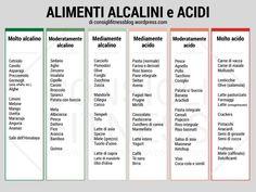 Cibi Alcalinizzanti