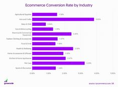 Taux de conversion e-commerce par secteur d'activité Health And Wellbeing, Pet Care, Ecommerce, Home Accessories, Bar Chart, Home Appliances, House Appliances, Home Decor Accessories, Bar Graphs