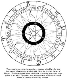 Decan Wheel