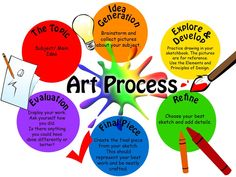 art process - omg, why am i pinning this in summer, ladies? - I like this idea, though I think we could refine it. Classroom Posters, Art Classroom, Classroom Organization, Classroom Ideas, Organizing, High School Art, Middle School Art, Map Mind, Art Doodle