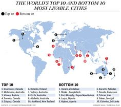 Australia has the most amount of liveable cities in the Top 10