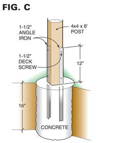 Figure C: Post mounting details     Mounting a post for birdhouse