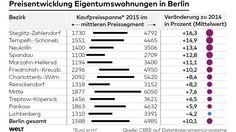 Die Preise für Eigentumswohnungen sind in Steglitz-Zehlendorf am schnellsten gestiegen