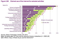 Digital media impacts what activities we use with technology. What one of these activities do you do? (critique)