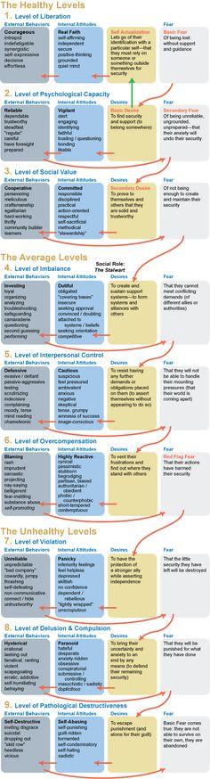 enneagram 6 levels of integration/disintegration