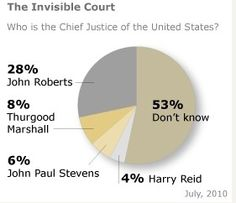 the majority of Americans don't know who the chief justice is, and 54% couldn't even come up with a name...