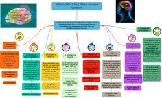 """Hola: Compartimos una interesante infografía sobre """"Mapa Conceptual de las Inteligencias Múltiples de Gardner"""" Un gran saludo.  Fuente: educacioncuatropuntocero.wordpress.com (Puedes hacer cl..."""