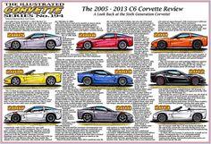 C6 Review Corvette Art by K. Scott Teeters