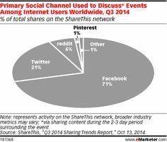 Mobile Devices Spur Sharing of Timely Content - eMarketer