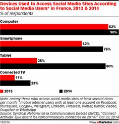 Mobile + Social = Benefits for Brands in France http://www.emarketer.com/Article/Mobile-Social-Benefits-Brands-France/1011733/2  #mobile #socialmedia