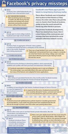 Histórico da questão da privacidade no Facebook (Redes Sociais, Configurações, Privacidade)