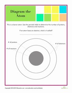 Practice diagramming atoms and using the periodic table to pull information about atoms with this quiz page.