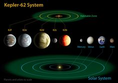 Kepler-62 system and the Solar System with 2 new earth-like twins in the habitable zone