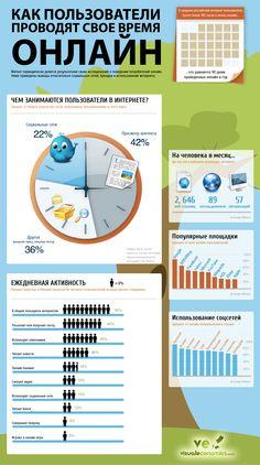 Инфографика: как пользователи проводят время онлайн - RUsability