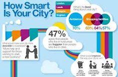 smart cities - Pesquisa do Google