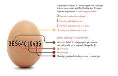 ¿Qué significa el código que hay marcado en los huevos? Según una encuesta realizada por INPROVO solo un 2% del estudio lo identifica correctamente