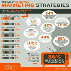 The Most Effective Marketing Strategies: Word-of-Mouth 62 E-Mail 34 Networking 25 Social Media 23 SEM 14 AND Take this Free Full Lenght Video Training on HOW to Start an Online Business Digital Marketing Strategy, Inbound Marketing, Marketing Logo, Social Marketing, Marketing Mobile, Marketing Na Internet, Effective Marketing Strategies, Sales And Marketing, Marketing Plan