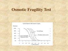 Osmotic Fragility Test - PowerPoint Slideshow