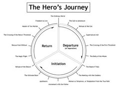 Writer's are always looking for models to either give their work structure, or to help them find themselves when they get lost in the writer's journey. Below is a funny take on The Hero… Narrative Writing, Fiction Writing, Writing A Book, Writing Prompts, Writing Quotes, Science Fiction, Writing Fantasy, Writer Tips, Story Structure