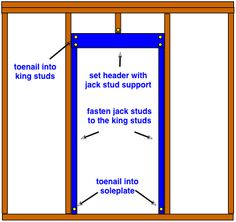 How to frame a wall for a new door do it yourself help diy how to frame a wall for a new door do it yourself help diyhome improvement pinterest doors walls and carpentry ccuart Images