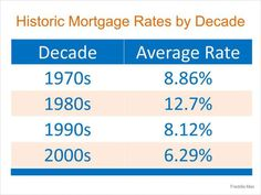 History of Mortgage Interest Rates