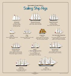 Rig Guide by SeanDouglas