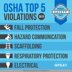 Top Five OSHA Violations If you need a healthy reminder of the 5 most frequently cited violations by OSHA why not print this out and post it somewhere you'll see it regularly! #intelex #FridaySafetyFact #Safety #OSHA #violations