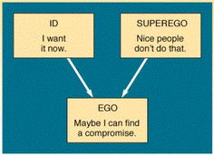 psycho babbles: Id, ego, and superego
