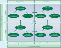 Ervaringsdeskundigen zijn al geruime tijd bekend met de term business & IT-alignment. Onderzoek toont al aan dat business & IT-alignment...