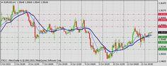 Forex Technical & Market Analysis FXCC Oct 14 2013