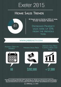 Exeter, RI Home Sales Statistics, 2015