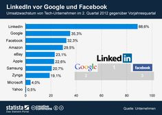 Growth in sales: LinkedIn in the first place