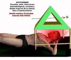 REHABILITACIÓN Y MEDICINA FÍSICA. Mirando al futuro.: Timos parAnormales. La pirámide y la antipirámide.