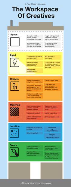 Infographic: zo ziet de werkplek van een creatieveling eruit