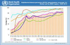 OMS | Datos y estadísticas de la OMS