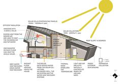 Home in Norway produces net positive energy using specially angled solar panels, on-site geothermic wells, an electric car and shower, and much more. See everything here!