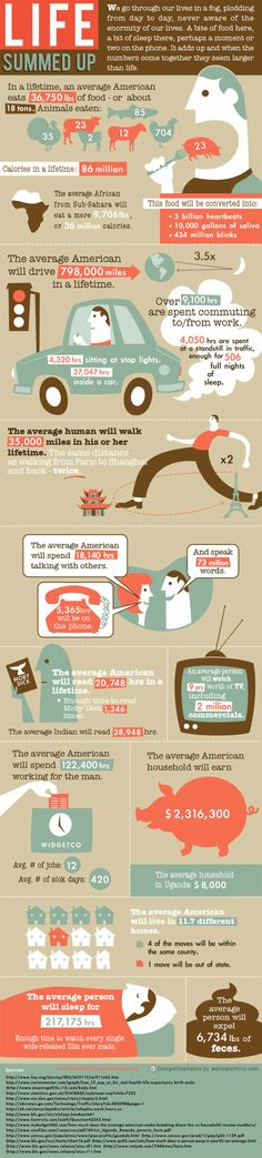 Did you know that the average human will walk 35,000 miles in their lifetime? Or that we'll eat 18 tons of food? There are also a couple disturbing facts about meat and television consumption in this fascinating infographic entitled, 'Life Summed Up.'    What do you think?
