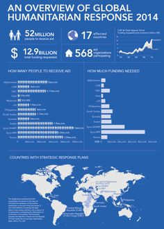 #INFOGRAPHIC: An overview of global humanitarian response 2014