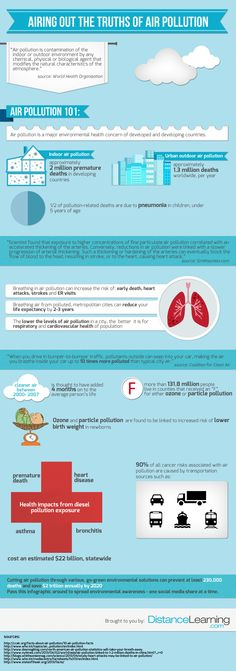 http://www.distancelearning.com/resources/air-pollution-infographic/  Airing Out the Truths of Air Pollution [Infographic]
