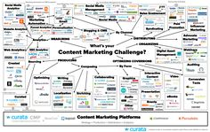 Content Marketing Tools: The Ultimate List | Content Marketing Forum
