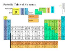 Fifth Grade Science Worksheets: Printable Periodic Table