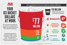 Your $220 million to the ALS bucket challenge made a difference ...