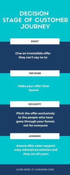 #decisionstage #customerjourney #smarketing funnelmarketing #profitfunnel #marketingtips Closing Sales, Target Customer, Display Ads, Problem And Solution, Target Audience, Sales And Marketing, Budgeting, Give It To Me, Journey