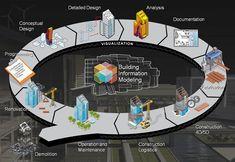 BIM (Building Information Modeling): 10 passos para utilizar o BIM com sucesso.