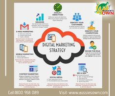 Best Digital Marketing Services in Sydney, Australia Digital Marketing Strategy, Mail Marketing, Digital Marketing Services, Content Marketing, Goals And Objectives, Design Development, How To Find Out, How To Plan, Seo