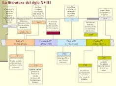 Resultado de imagen de linea del tiempo de la literatura española